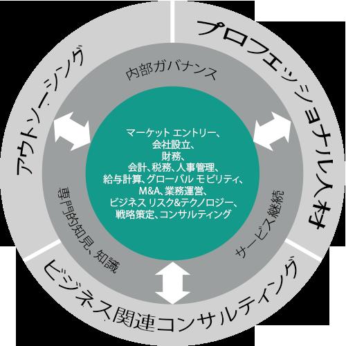 「ソリューション」型サービスで課題解決を実現